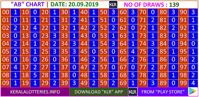 Kerala lottery result AB Board winning number chart of latest 139 draws of Friday Nirmal  lottery. Nirmal  Kerala lottery chart published on 20.09.2019