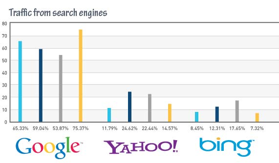 search engines traffic statistic