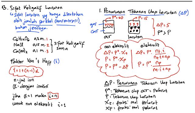 Sifat koligatif larutan, faktor van't hoff, penurunan tekanan uap larutan