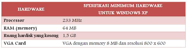 Spesifikasi Minimum Hardware untuk Dapat Menjalankan Windows XP