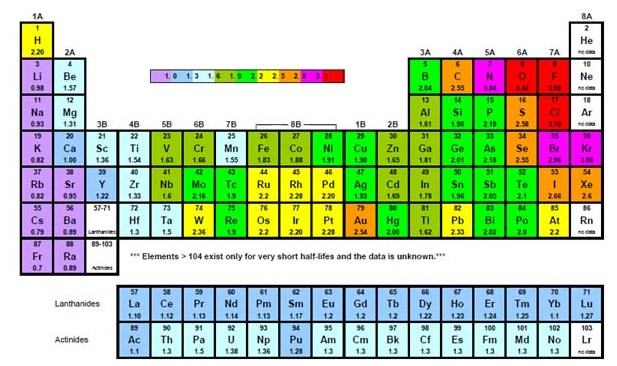 Fungsi warna pada tabel periodik kimia perpustakaan online smkn 1 fungsi warna pada tabel periodik kimia urtaz Images