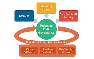 StarCIO Proactive Data Governance