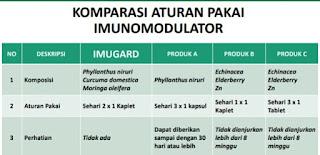 Aturan Pakai Imunomodulator