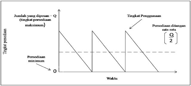 Grafik Model Persediaan EOQ