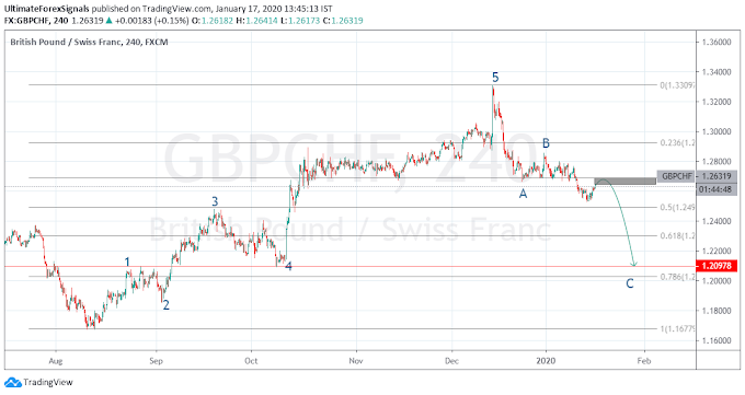 GBP/CHF Will You Believe It?