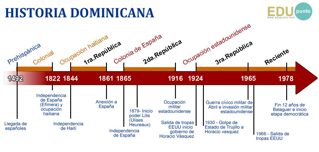 historia, dominicana, educacion, HISTORIA