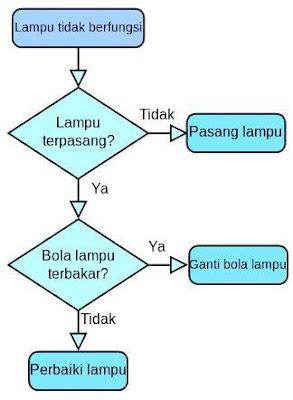 contoh flowchart proses