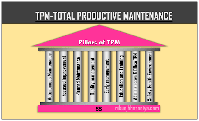 TPM | Total Productive Maintenance | 8 TPM Pillars | Lean Tool