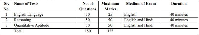 IBPS AFO Prelims Exam Pattern