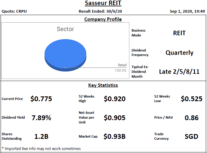Sasseur REIT Analysis @ 1 September 2020