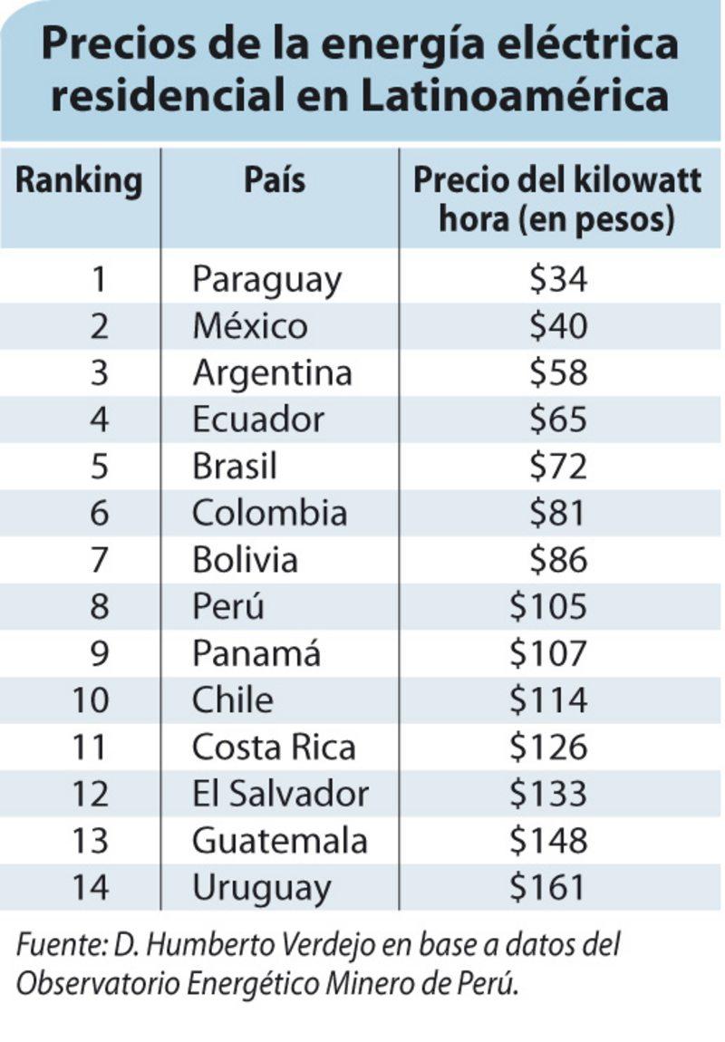Qué tan cara es la energía en Chile comparada con los países de la región