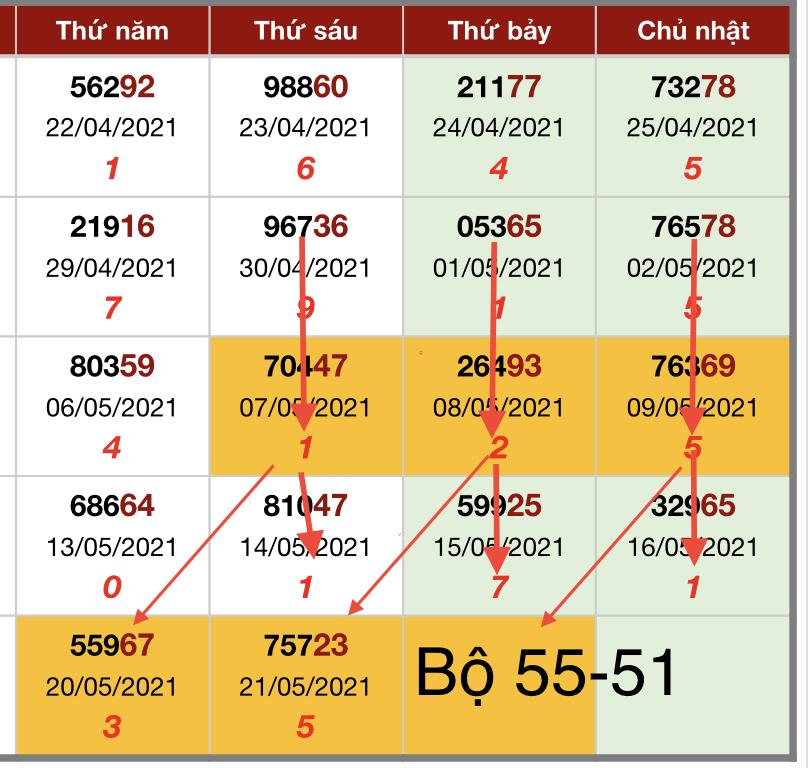 Soi cầu XSMB 22-05-2021 | Dự đoán xổ số Miền Bắc
