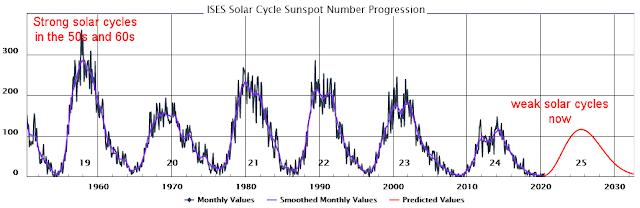 Ciclo Solar e contagem de manchas solares - de 1950 até 2030