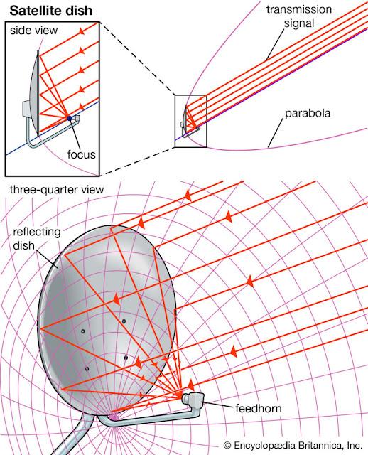 هوائي طبق مكافئ للأقمار الصناعية غالبًا ما يتم تشكيل أطباق الأقمار الصناعية مثل أجزاء من القطع المكافئي (القطع المكافئ الذي يدور حول محوره المركزي) من أجل تركيز إشارات الإرسال على مستقبل الالتقاط ، أو قرن التغذية. عادة ، يتم تعويض قسم القطع المكافئ المستخدم من المركز بحيث لا تمنع وحدة التغذية ودعمها الإشارات إلى الطبق العاكس.