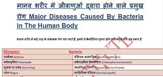 मानव शरीर में जीवाणुओं द्वारा होने वाले प्रमुख रोग Free Download PDF