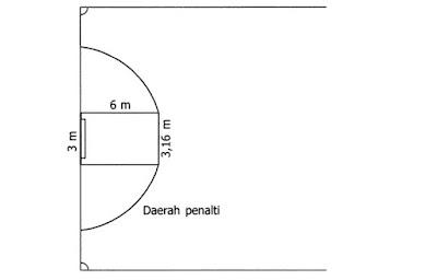 Daerah Penalti Lapangan Futsal