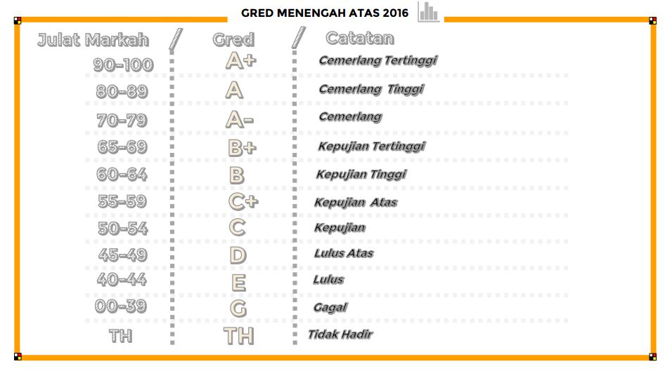 Keputusan Spm 2018 Sekolah Terbaik Sarawak Perokok U