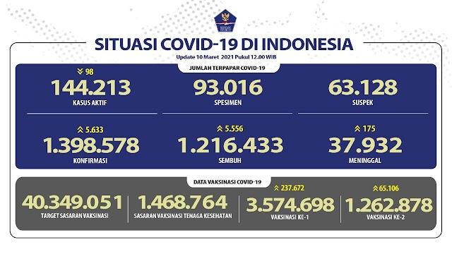 (10 Maret 2021) Jumlah Kasus Covid-19 di Indonesia Pukul 14.00
