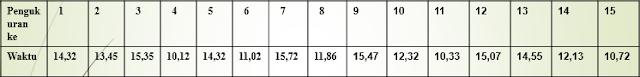 Mengelompokkan hasil pengukuran waktu ke dalam sub group