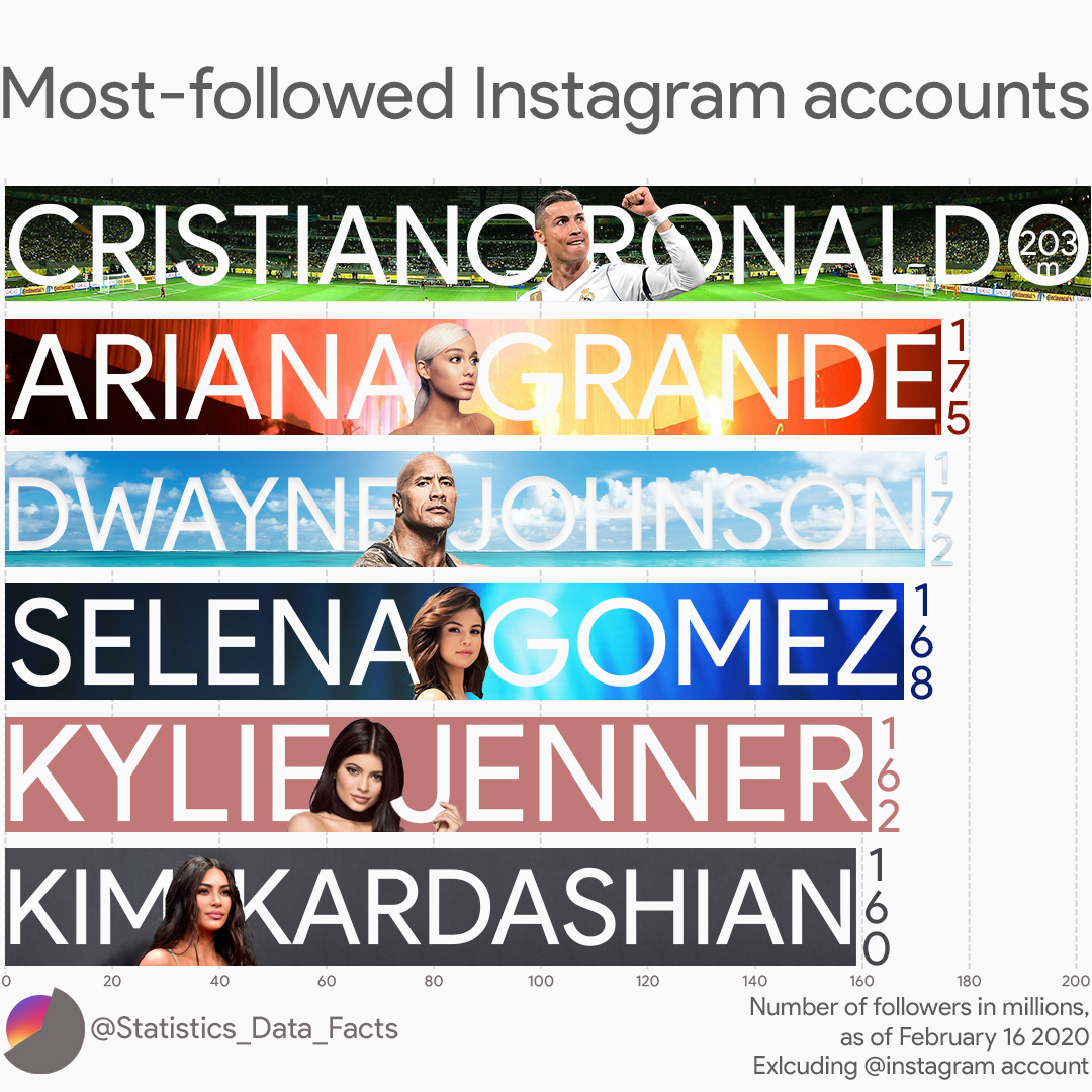 Most-followed Instagram accounts