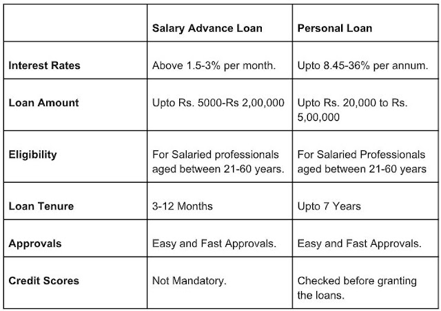 how to get salary advance loan approval