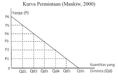 Kurva Permintaan (Mankiw, 2000)