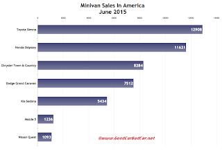 USA minivan sales chart June 2015