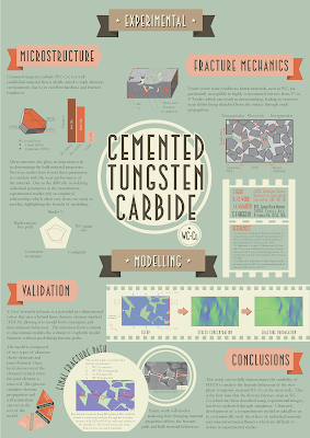 "Poster titled, ""Cemented tungsten carbide."""