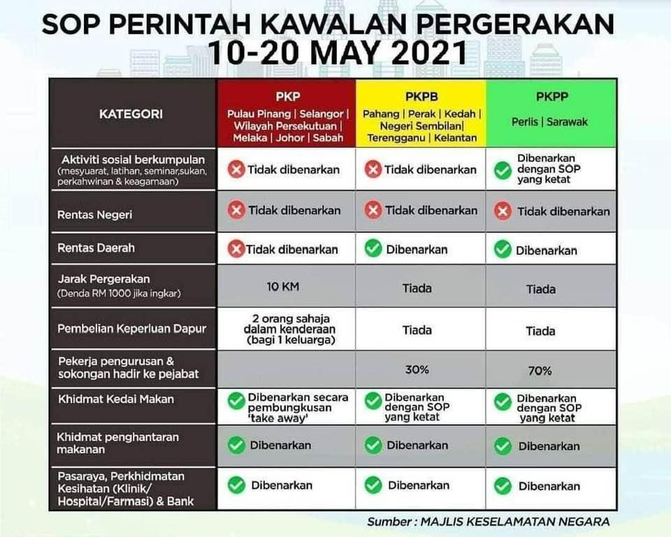 SOP Raya 2021 - byfarahh.com