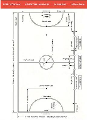 Gambar Lapangan Futsal Dan Ukurannya : gambar, lapangan, futsal, ukurannya, Futsal, Pengertian,, Sejarah,, Bermain, Ukuran, Lapangan, Rafika