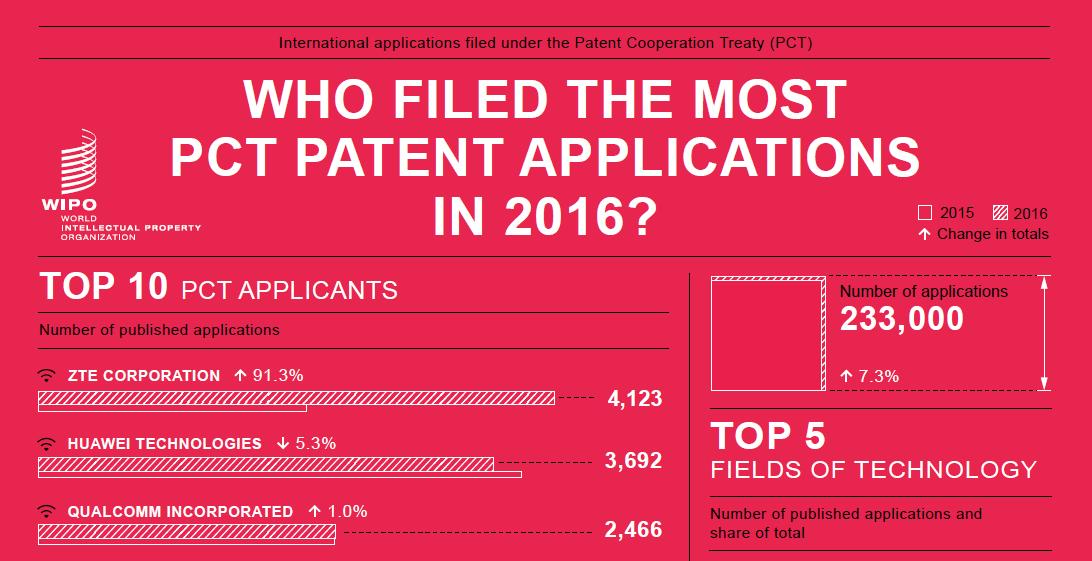 The 3G4G Blog: 5G Patents Progress