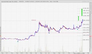 Saham IMJS breakout dengan volume spike
