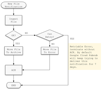 Flow Chart for Subscriber