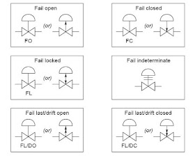 piping and instrumentation diagram letters piping and instrumentation diagram meaning common p&id symbols used in developing instrumentation ... #15
