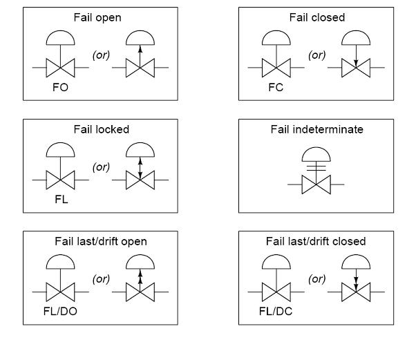 Common P&ID symbols used in Developing Instrumentation Diagrams ...