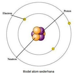Model atom sederhana