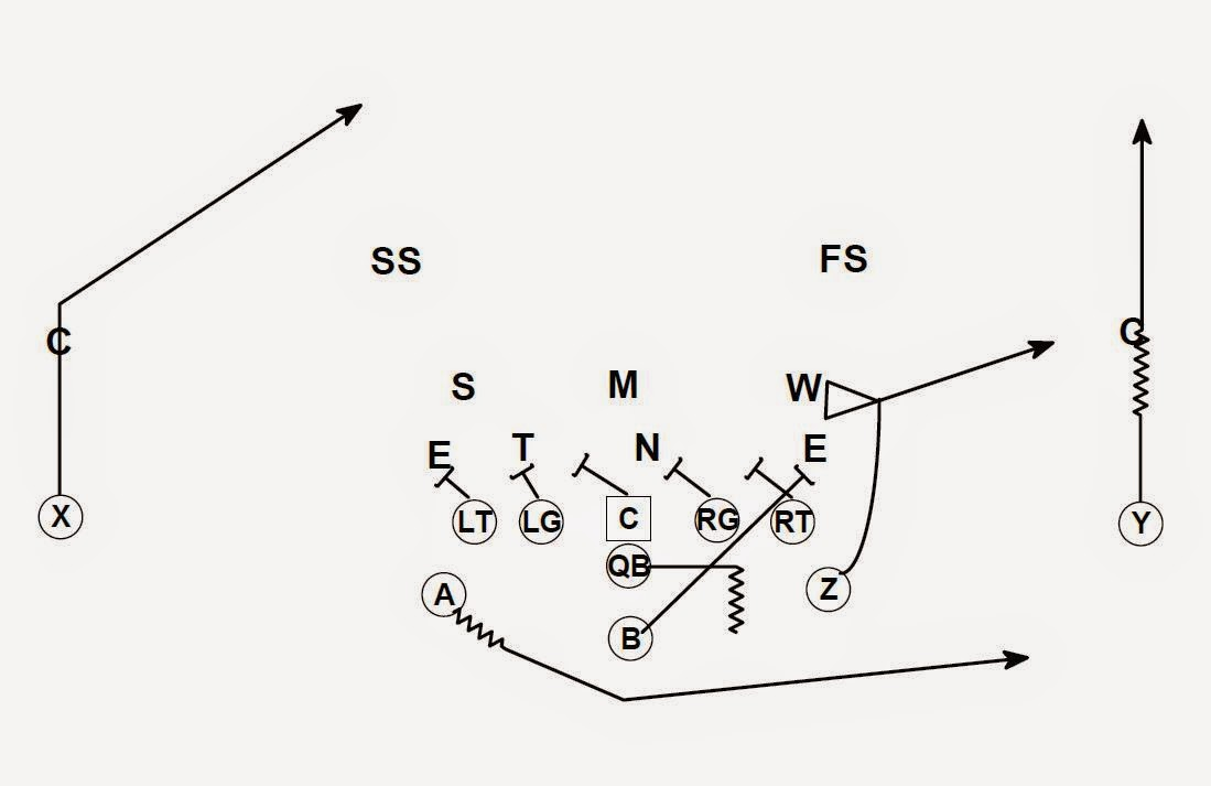 Football is Life: Flexbone-The Passing Game