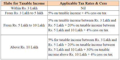 Income tax 60 years plus
