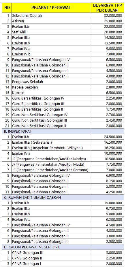 TPP Kota Semarang