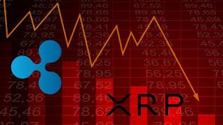 XRP يتراجع أكثر حتى بعد انخفاض 30٪ في دعوى SEC