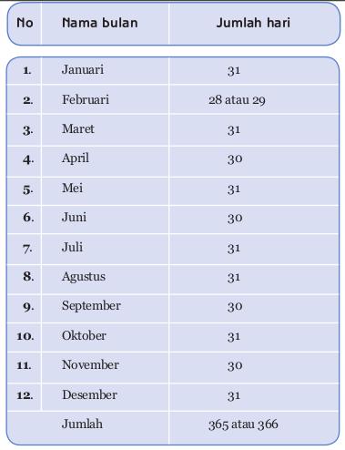 Nama Nama Bulan Dan Jumlah Hari Dalam Kalender Masehi Januari