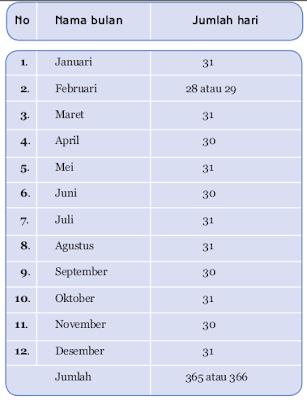 Nama-nama bulan pada tahun masehi