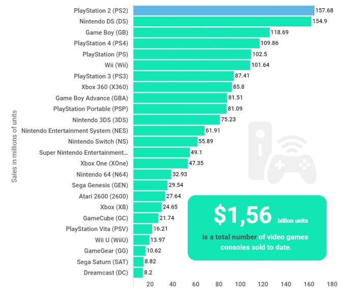 ranking de consolas mas vendidas