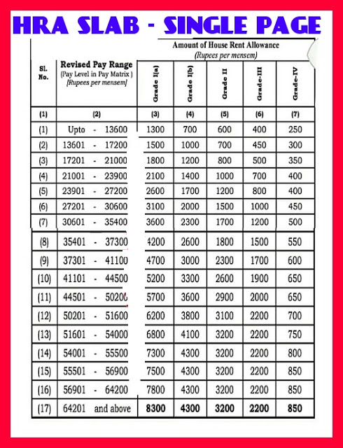 """HRA SLAP For """"January 2020"""" Increment - Single Page For All Teachers"""