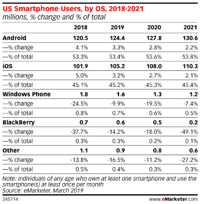 US Smartphone usage by operating system
