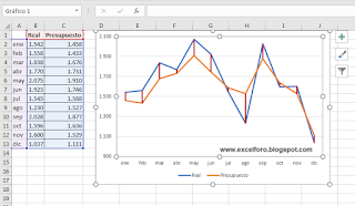 Insertar Lineas de máximos y mínimos en nuestros gráficos