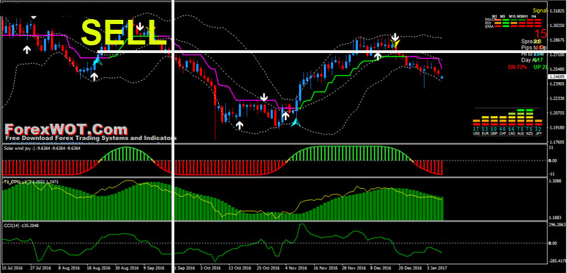 Double bollinger bands indicator