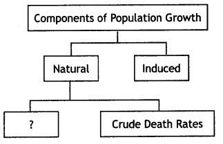 MCQ Questions for Class 12 Geography Chapter 1 Population Distribution Density Growth and Composition with Answers 1 modeducation