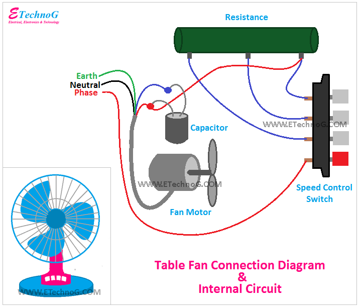 Table Fan Connection Diagram and  Internal circuit, connection of table fan