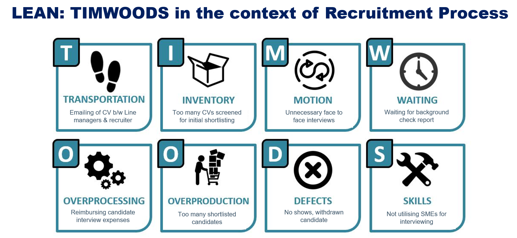 8 wastes of LEAN recruitment process
